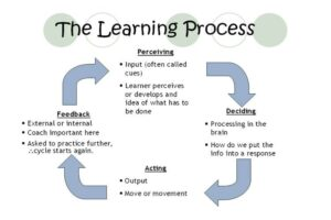 Learning is a process, not an endpoint